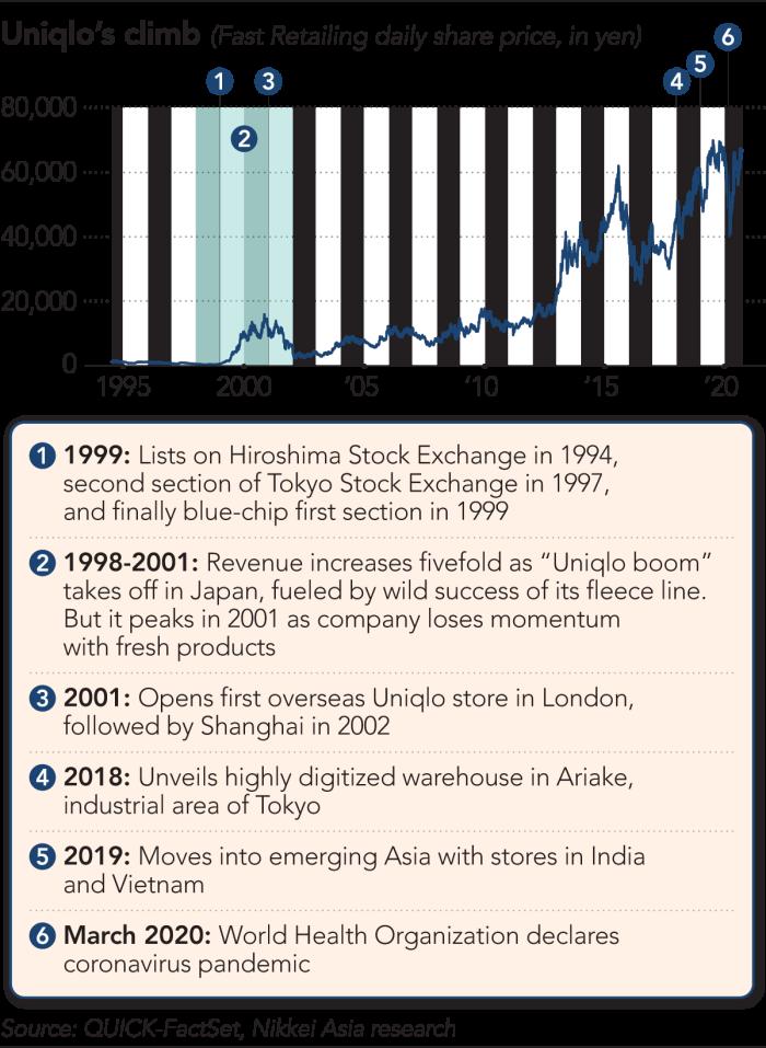 Nikkei Asia chart: Uniqlo's climb