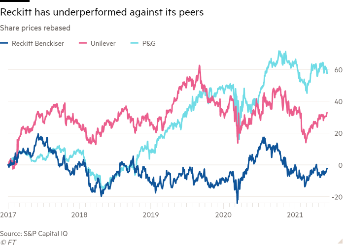 Line chart of share prices rebased showing Reckitt has underperformed against its peers