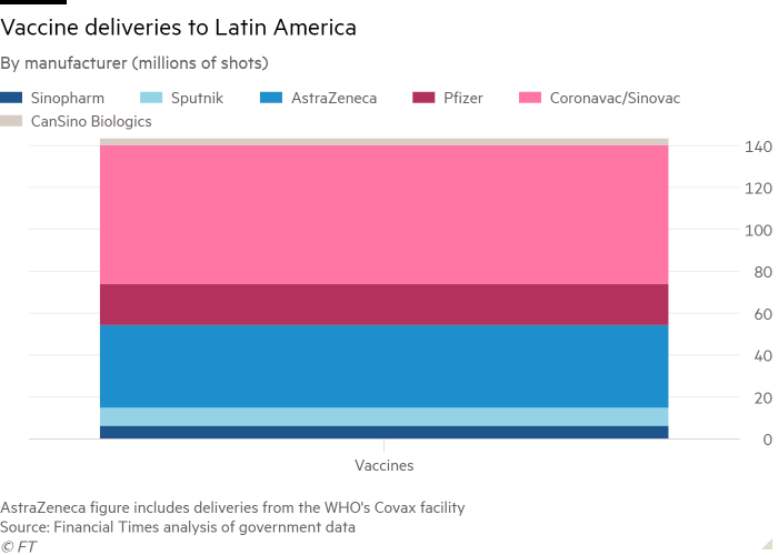 Column chart of By manufacturer (millions of shots) showing Vaccine deliveries to Latin America