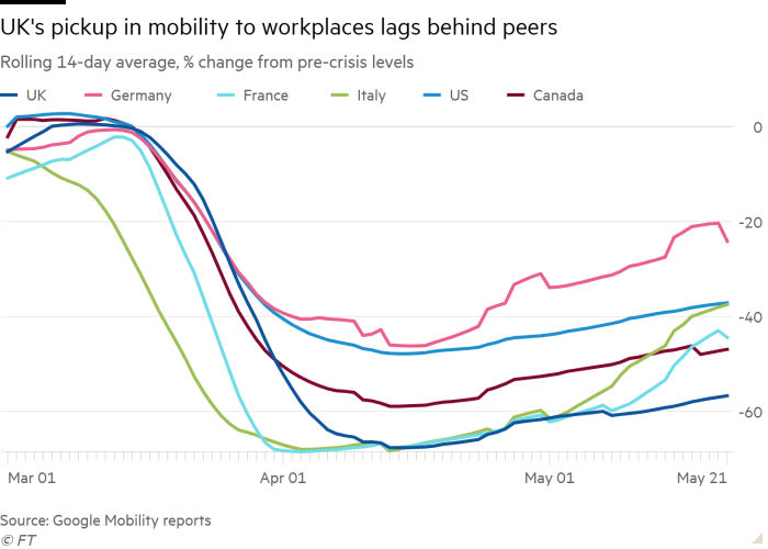 Line chart of Rolling 14-day average, % change from pre-crisis levels showing UK's pickup in mobility to workplaces lags behind peers