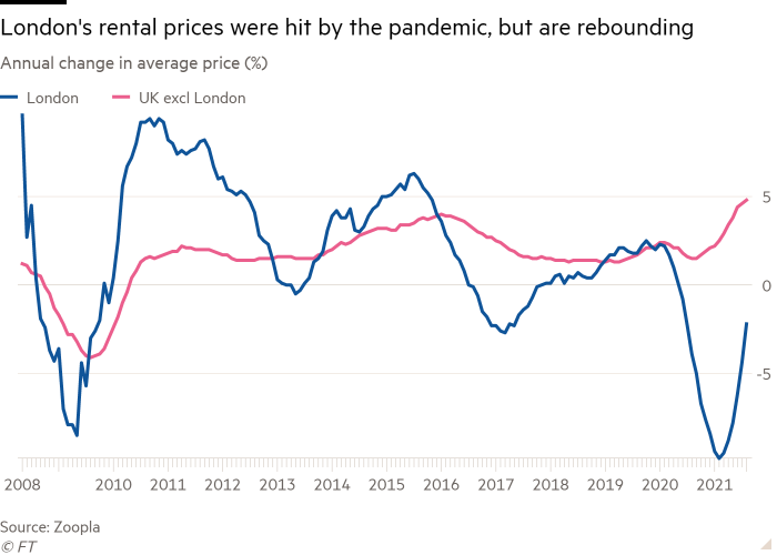 Line chart of Annual change in average price (%) showing London's rental prices were hit by the pandemic, but are rebounding