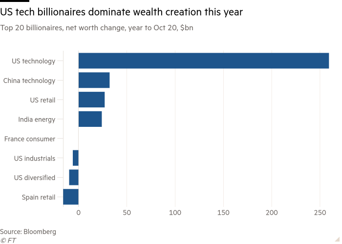 Bar chart of Top 20 billionaires, net worth change, year to Oct 20, $bn showing US tech billionaires  dominate wealth creation this year