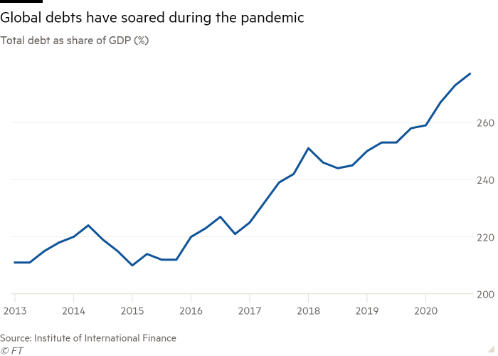 Line chart of Total debt as share of GDP (%) showing Global debts have soared during the pandemic
