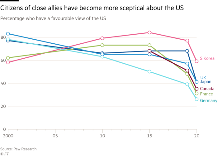 Citizens of close allies have become more sceptical about the US. Chart showing Percentage who have a favourable view of the US