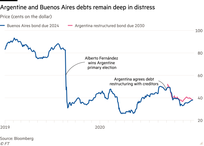 Line chart of Price (cents on the dollar) showing Argentine and Buenos Aires debts remain deep in distress