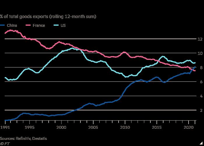 Liniendiagramm des Prozentsatzes der gesamten Warenexporte (12 Monate im Umlauf) zeigt, dass die deutschen Exporte nach China zunehmen