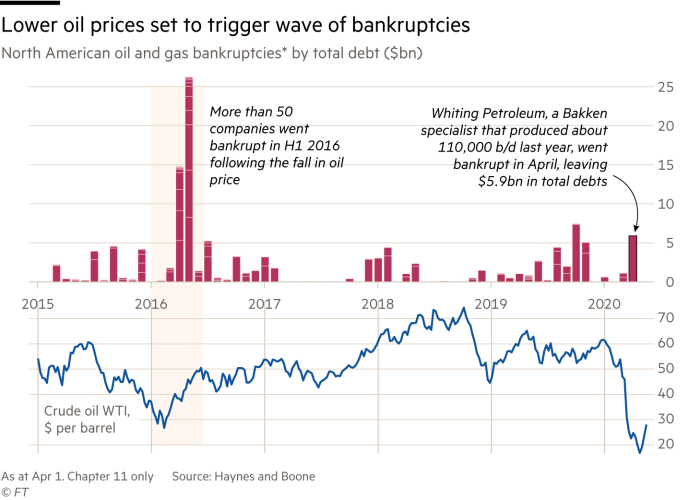 Chart showing that lower oil prices set to trigger wave of bankruptcies