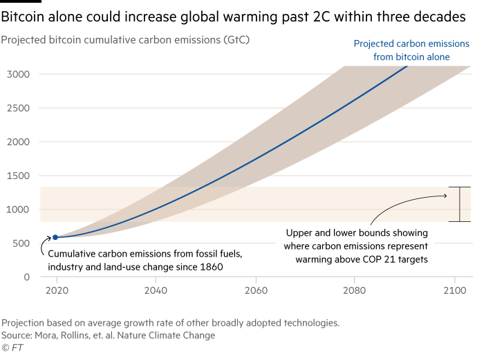 Line chart showing projected bitcoin cumulative carbon emissions. Bitcoin alone could increase global warming past 2C within three decades