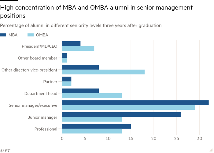Bar chart of Percentage of alumni in different seniority levels three years after graduation showing High concentration of MBA and OMBA alumni in senior management positions