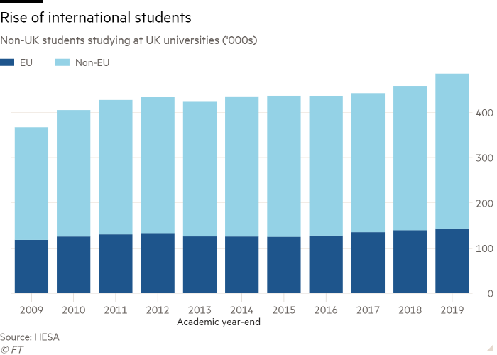 Column chart of Non-UK students studying at UK universities ('000s) showing Rise of international students