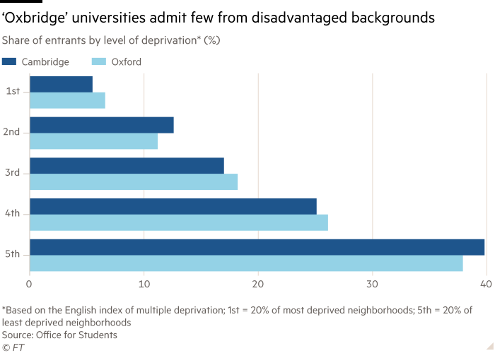 Chart shows share of entrants by level of deprivation* (%) showing 'Oxbridge' universities admit few from disadvantaged backgrounds