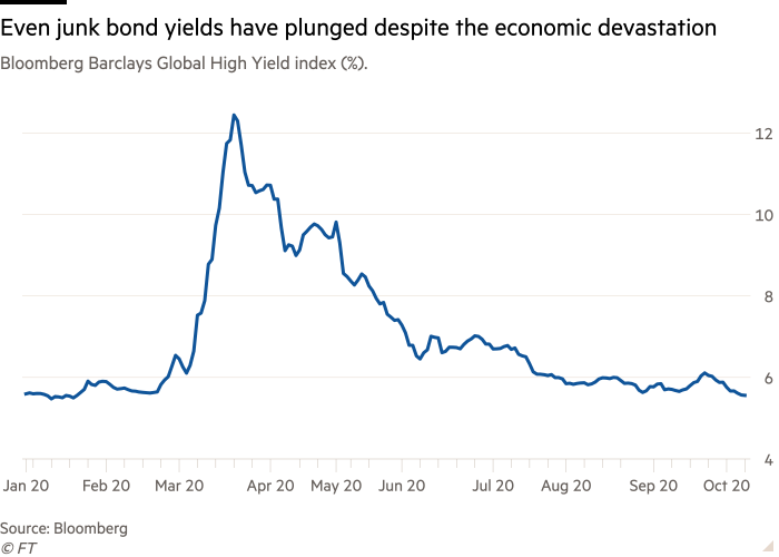 Line chart of Bloomberg Barclays Global High Yield index (%).  showing Even junk bond yields have plunged despite the economic devastation