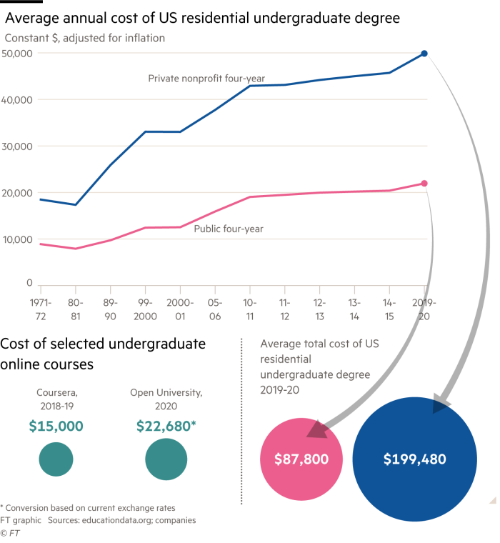 Charts showing average annual cost of US residential undergraduate degree courses compared with selected online courses