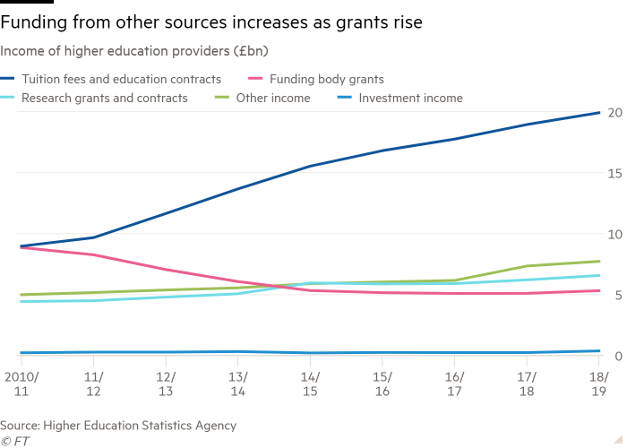 Line chart of Income of higher education providers (£bn) showing Funding from other sources increases as grants rise