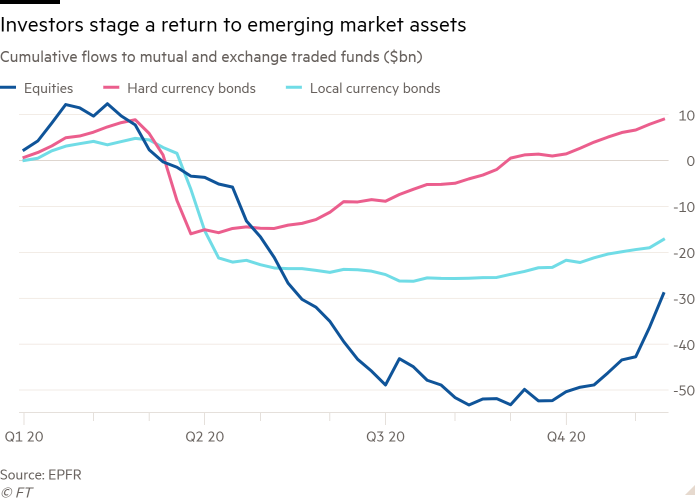 Line chart of cumulative flows to mutual and exchange traded funds ($bn) showing investors stage a return to emerging market assets