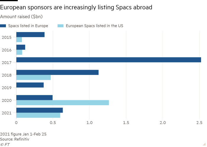 Bar chart of amount raised ($bn) showing European sponsors are increasingly listing Spacs abroad