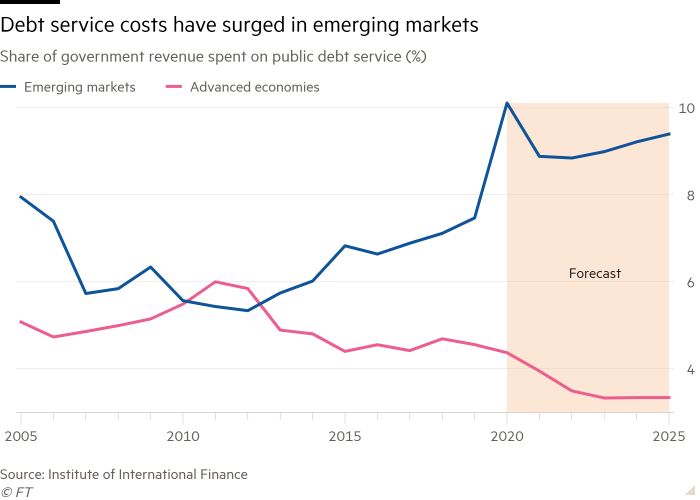 Line chart of Share of government revenue spent on public debt service (%) showing Debt service costs have surged in emerging markets