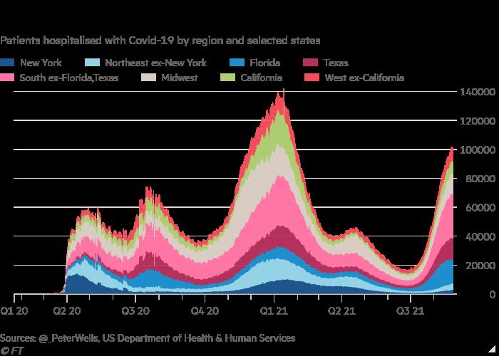 Graphique à colonnes des patients hospitalisés avec Covid-19 par région et États sélectionnés montrant que les États-Unis dépassent les 100 000 hospitalisations Covid pour la première fois depuis janvier