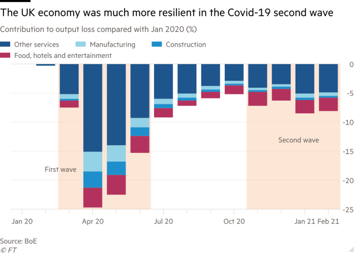 El gráfico vertical de la contribución a la pérdida de producción en comparación con enero de 2020 (%) muestra que la economía del Reino Unido fue más resistente en la segunda ola de Covid-19