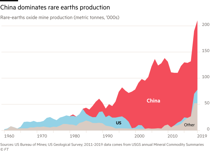China dominates rare earths production. Chart showing rare-earths oxide mine production (metric tonnes, '000s)