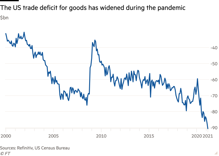 Line chart of $bn showing the US trade deficit for goods has widened during the pandemic