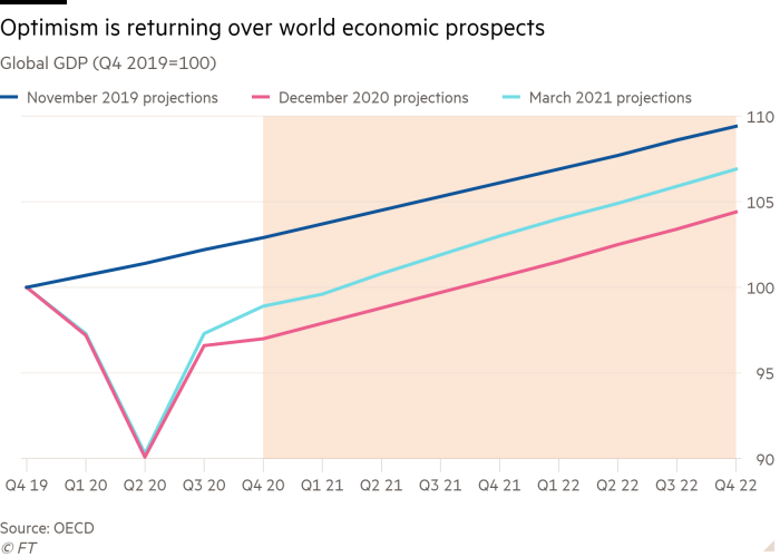 Line chart of Global GDP (Q4 2019=100) showing Optimism is returning over world economic prospects