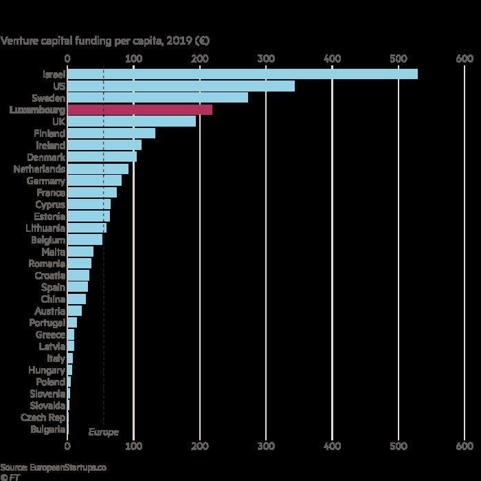 Gráfico con inversiones de capital en IA por país