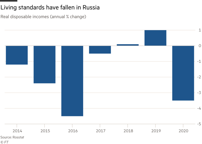 Living standards have fallen in Russia, real disposable incomes (annual % change)