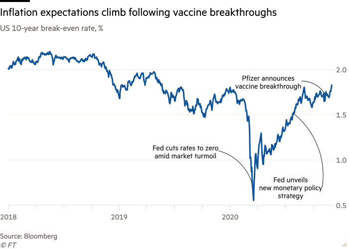 Line chart of US 10-year break-even rate, % showing Inflation expectations climb following vaccine breakthroughs