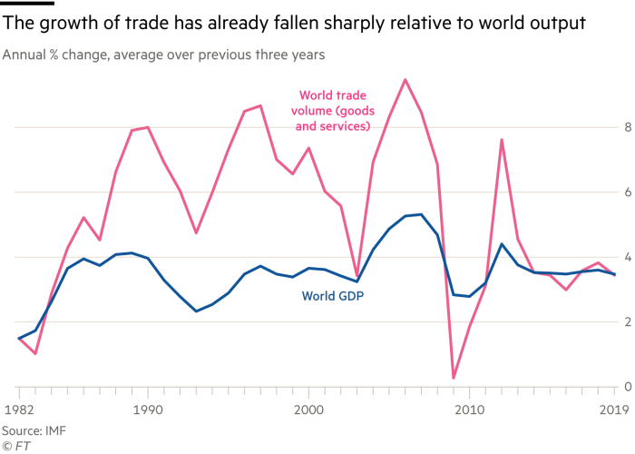 Chart showing the growth of trade has already fallen sharply relative to world output, annual % change, average over previous three years