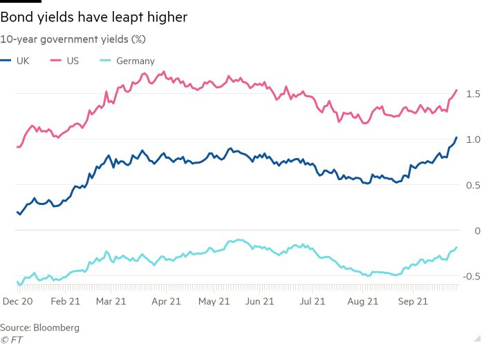 Line graph of 10-year government returns (%) showing that bond yields jumped higher