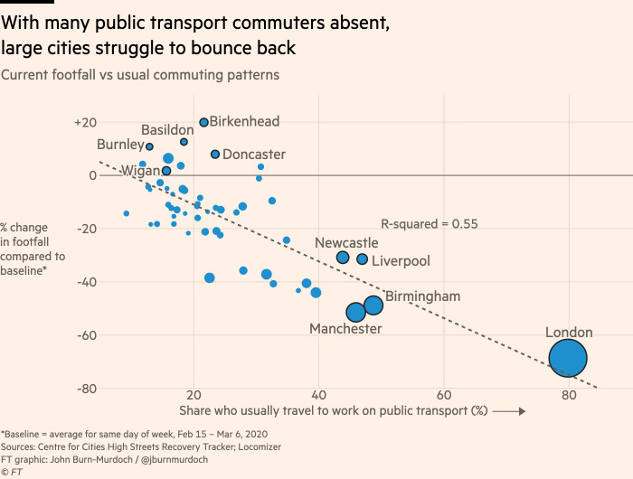 Chart showing that with many public transport commuters absent, large cities are struggling to bounce back