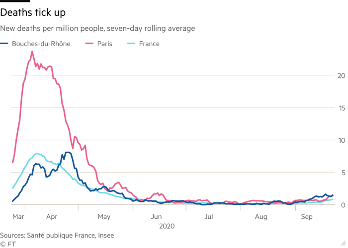 Line chart showing new deaths per million people in two regions of France plus the whole country as a seven-day rolling average