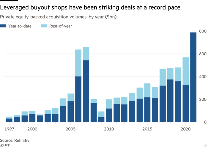 Column chart of private equity funded acquisitions volumes, by year (in billions of dollars) showing debt buyout stores closing deals at a record pace