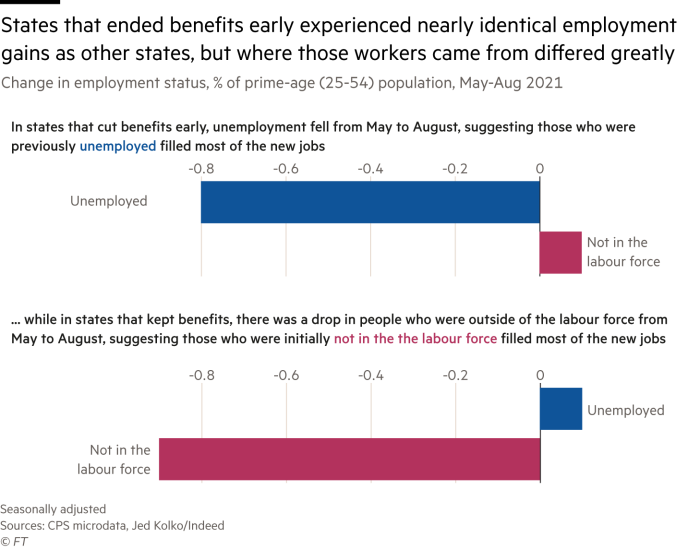Bar graph showing the composition of where the growth in jobs came from in the 26 states that ended the federal unemployment benefits over other states.  The two sets of states experienced almost identical employment gains, but in states that ended benefits early, the data indicated that most jobs were filled by those who were previously unemployed, while in other countries most of the jobs were filled by those who previously was outside the workforce