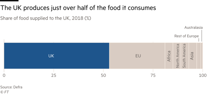 Chart showing that the UK produces just over half the food it consumes. Around a quarter comes from the EU, with the remainder split geographically across other regions
