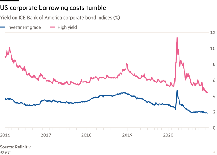 Line chart of Yield on ICE Bank of America corporate bond indices (%) showing US corporate borrowing costs tumble