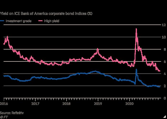 نمودار نمودار خطی بازده اوراق قرضه شرکتی ICE Bank of America (٪) که کاهش هزینه های وام شرکتی ایالات متحده را نشان می دهد