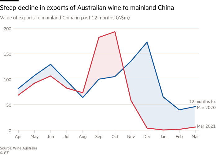 chart showing steep decline in exports of Australian wine to mainland China