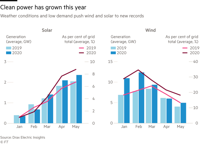 Charts showing that clean power has grown this year