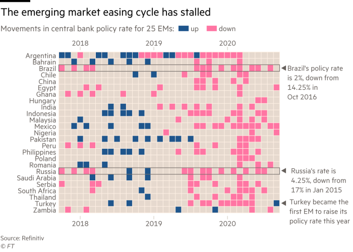 Heatmap style chart showing monthly changes in central bank policy rate (whether it has gone up or down) for 29 Emerging Market countries. Since the middle of 2019 there has been almost rates have generally stayed the same or lowered each month. Turkey became the first EM this year to increase rates