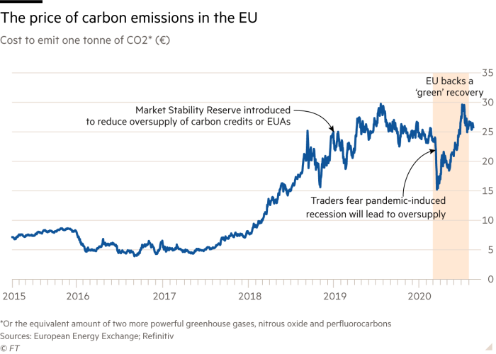 The price of carbon emissions in the EU. Cost to emit one tonne of CO2* (€)