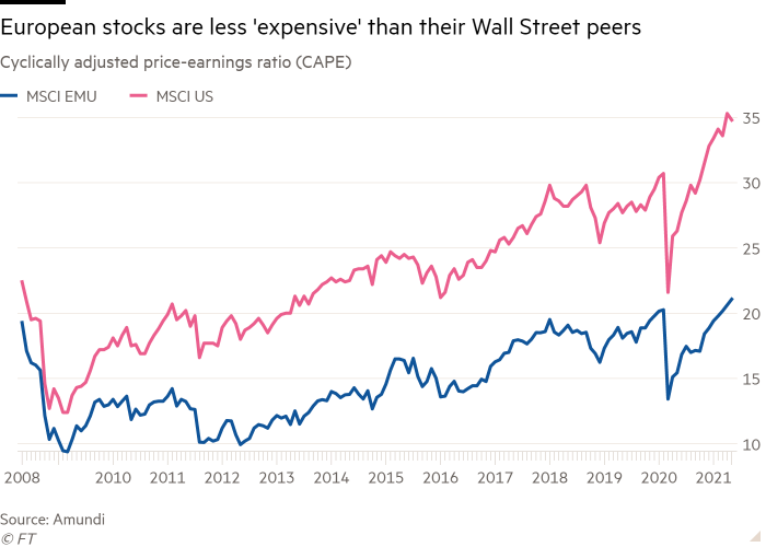 Line chart of Cyclically adjusted price-earnings ratio (CAPE) showing European stocks are less 'expensive' than their Wall Street peers