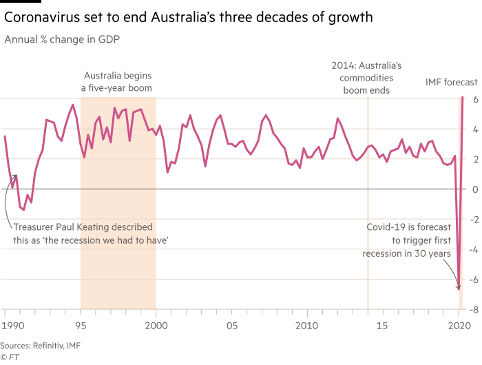 Annotated chart showing that Coronavirus is set to end Australia's three decades of growth. Annual percentage change in GDP, from 1990 to 2020