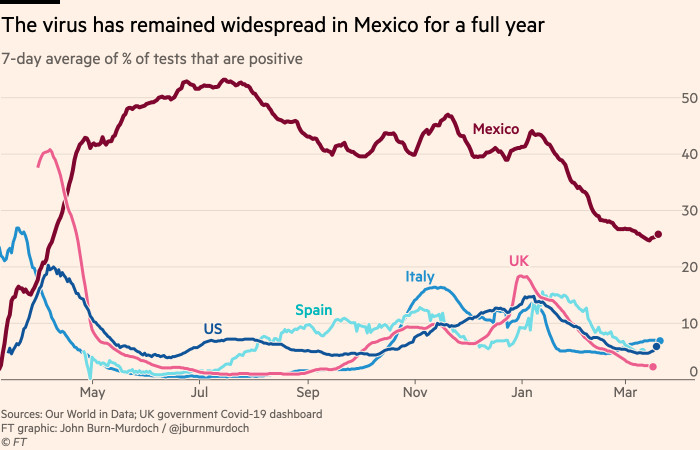 Chart showing that the virus has remained widespread in Mexico for a full year, with the percentage of tests coming back positive remaining above 20 per cent for 12 successive months