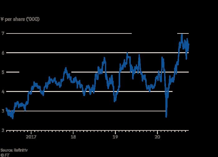 Softbank ¥ per share ('000)