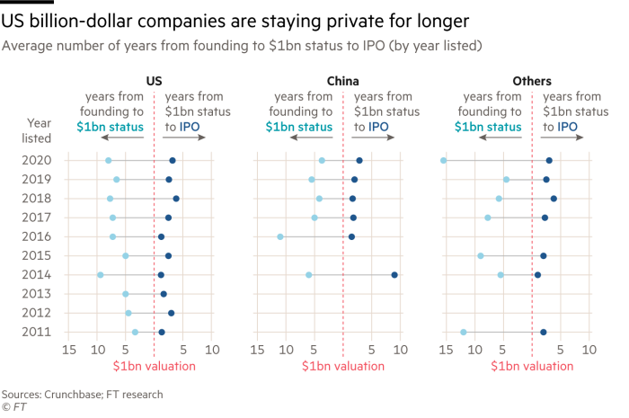 Chart showing that billion-dollar companies are staying private for longer