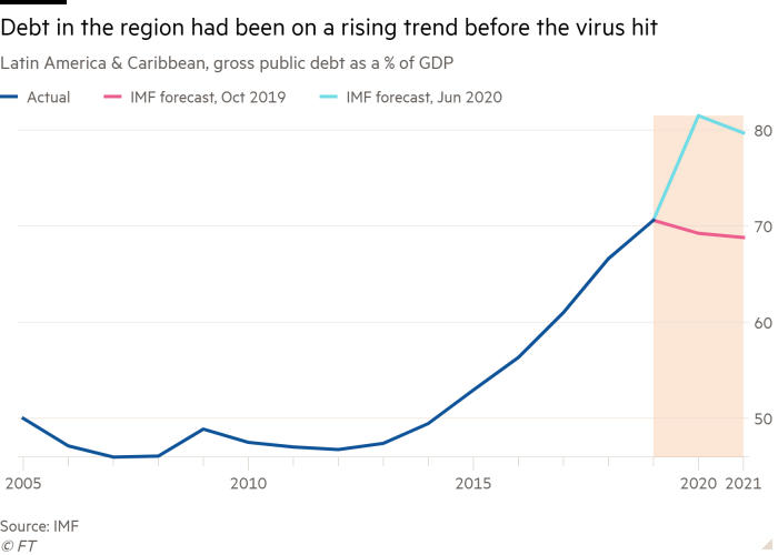 Line chart of Latin America & Caribbean, gross public debt as a % of GDP showing Debt in the region had been on a rising trend before the virus hit