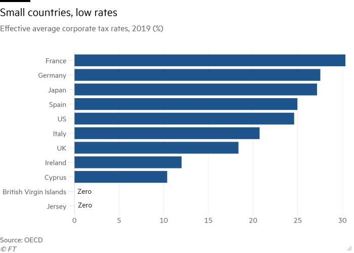 Bar chart of effective average corporate tax rates, 2019 (%) showing small countries, low rates