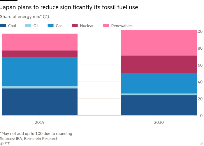 Column chart of Share of energy mix* (%) showing Japan plans to significantly reduce its fossil fuel use